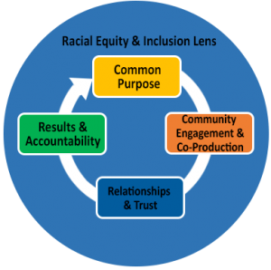Racial Equity & Inclusions Lens
