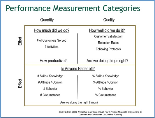Results-Based Accountability-Performance Measurment Categories