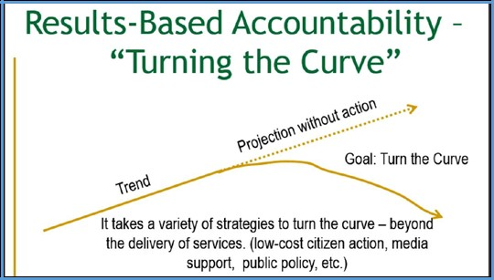 Results-Based Accountability-Turning the Curve