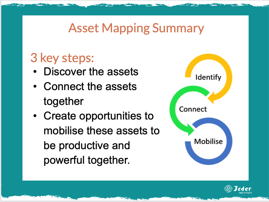 Asset Mapping Summary