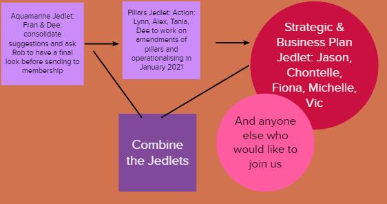 Business & Strategic Plan 3